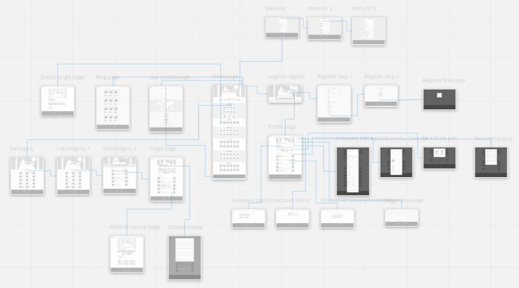 web-design-flowchart